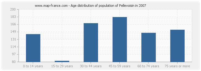 Age distribution of population of Pellevoisin in 2007