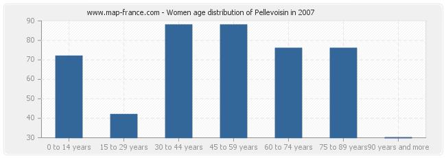 Women age distribution of Pellevoisin in 2007