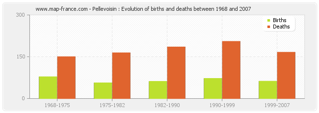 Pellevoisin : Evolution of births and deaths between 1968 and 2007