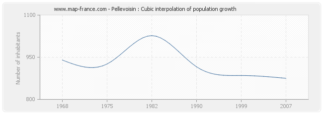 Pellevoisin : Cubic interpolation of population growth