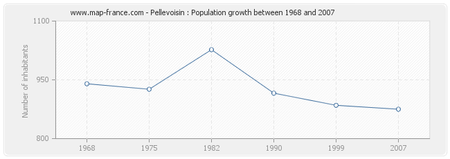 Population Pellevoisin
