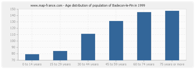 Age distribution of population of Badecon-le-Pin in 1999