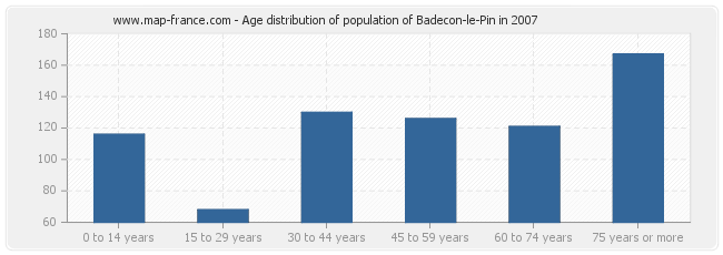 Age distribution of population of Badecon-le-Pin in 2007