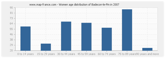 Women age distribution of Badecon-le-Pin in 2007