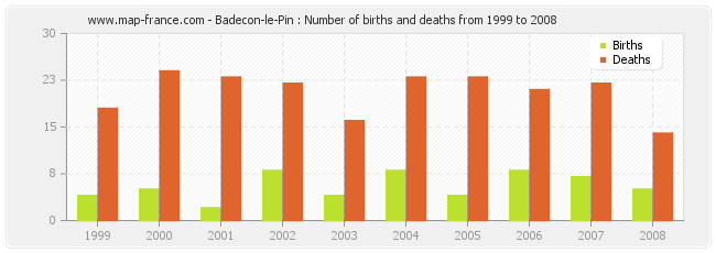 Badecon-le-Pin : Number of births and deaths from 1999 to 2008