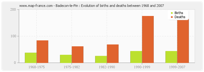 Badecon-le-Pin : Evolution of births and deaths between 1968 and 2007