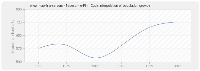 Badecon-le-Pin : Cubic interpolation of population growth
