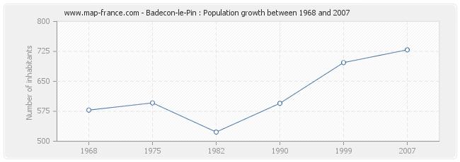 Population Badecon-le-Pin