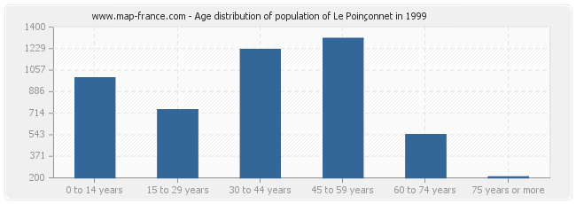 Age distribution of population of Le Poinçonnet in 1999