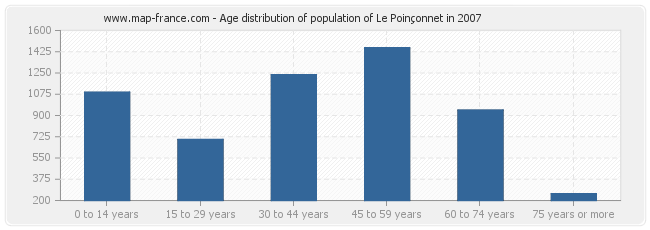 Age distribution of population of Le Poinçonnet in 2007