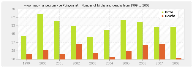 Le Poinçonnet : Number of births and deaths from 1999 to 2008