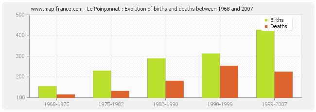 Le Poinçonnet : Evolution of births and deaths between 1968 and 2007