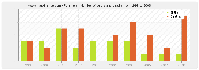 Pommiers : Number of births and deaths from 1999 to 2008