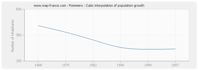 Pommiers : Cubic interpolation of population growth