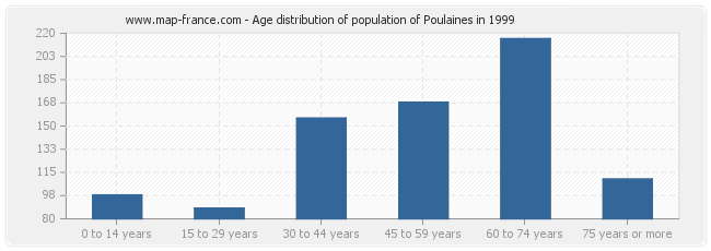 Age distribution of population of Poulaines in 1999