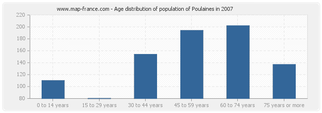 Age distribution of population of Poulaines in 2007