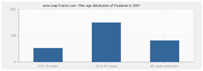 Men age distribution of Poulaines in 2007
