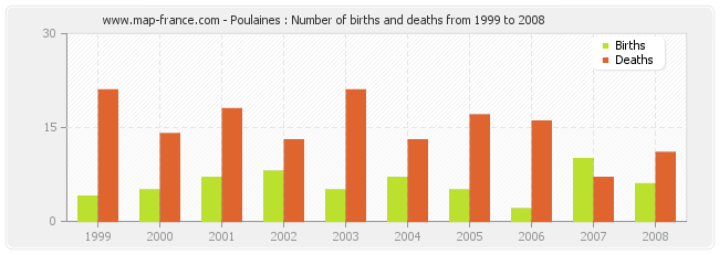 Poulaines : Number of births and deaths from 1999 to 2008