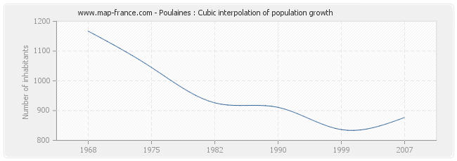 Poulaines : Cubic interpolation of population growth