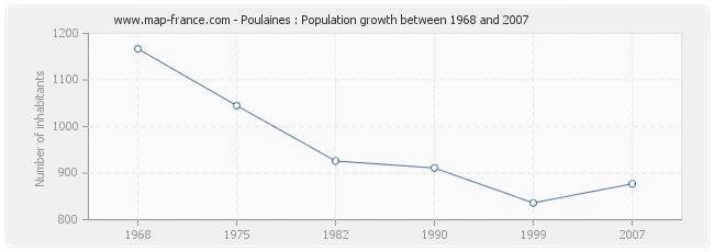 Population Poulaines