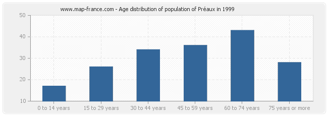 Age distribution of population of Préaux in 1999