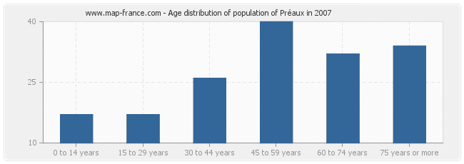 Age distribution of population of Préaux in 2007