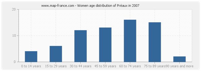 Women age distribution of Préaux in 2007