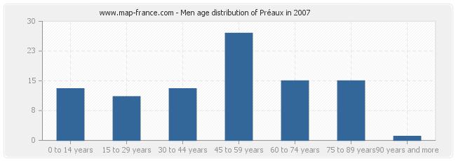 Men age distribution of Préaux in 2007