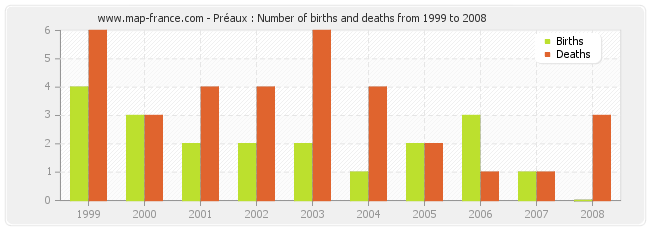 Préaux : Number of births and deaths from 1999 to 2008