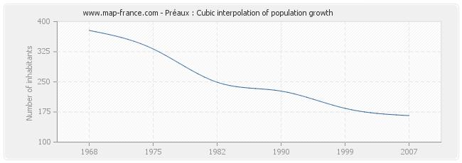 Préaux : Cubic interpolation of population growth