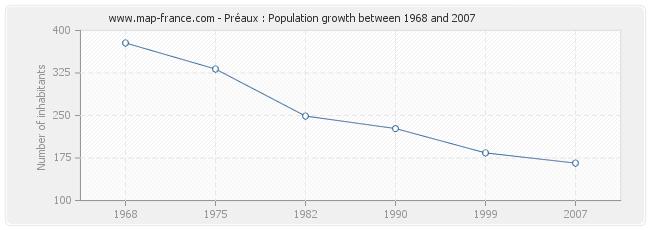 Population Préaux