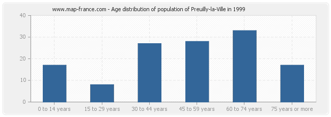 Age distribution of population of Preuilly-la-Ville in 1999