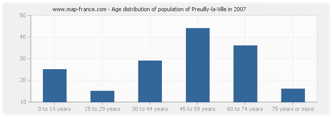 Age distribution of population of Preuilly-la-Ville in 2007