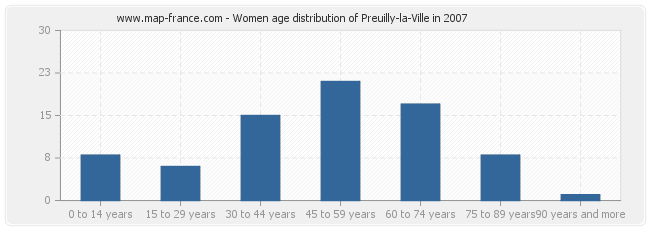 Women age distribution of Preuilly-la-Ville in 2007