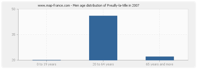 Men age distribution of Preuilly-la-Ville in 2007