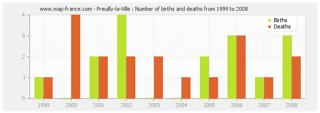 Preuilly-la-Ville : Number of births and deaths from 1999 to 2008