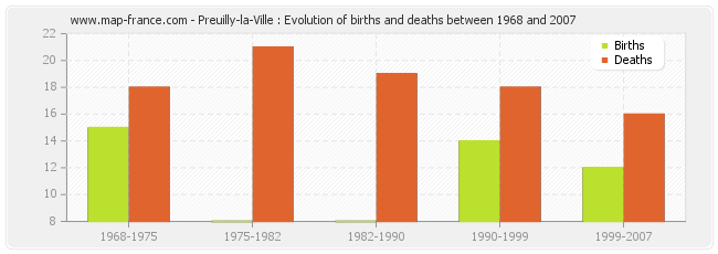 Preuilly-la-Ville : Evolution of births and deaths between 1968 and 2007
