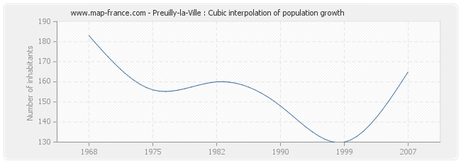 Preuilly-la-Ville : Cubic interpolation of population growth
