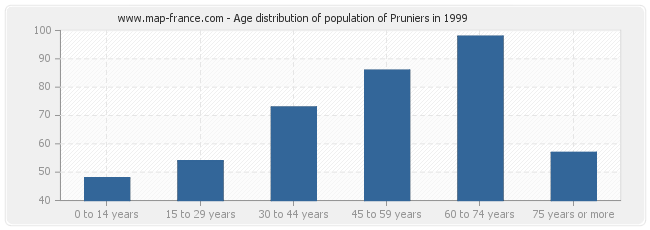 Age distribution of population of Pruniers in 1999