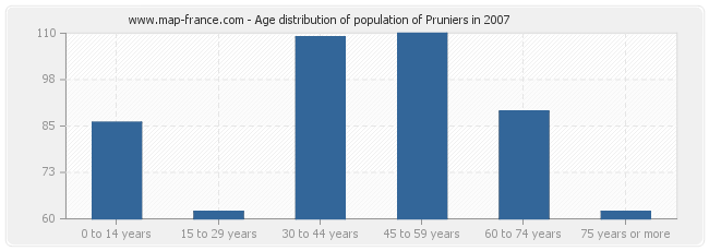 Age distribution of population of Pruniers in 2007