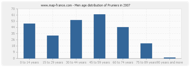 Men age distribution of Pruniers in 2007
