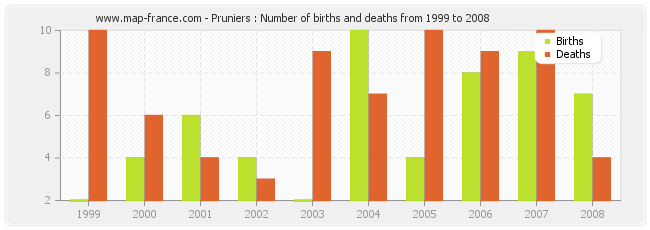 Pruniers : Number of births and deaths from 1999 to 2008