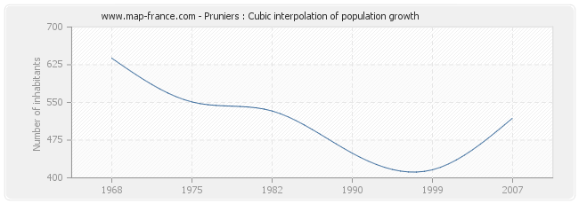 Pruniers : Cubic interpolation of population growth
