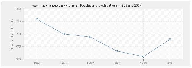 Population Pruniers