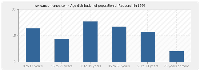 Age distribution of population of Reboursin in 1999