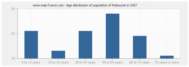 Age distribution of population of Reboursin in 2007