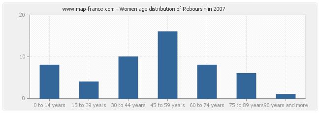 Women age distribution of Reboursin in 2007