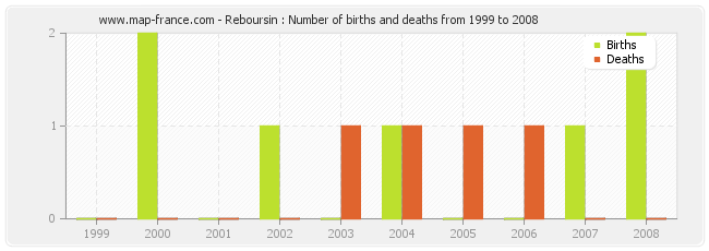 Reboursin : Number of births and deaths from 1999 to 2008