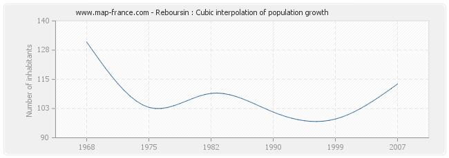 Reboursin : Cubic interpolation of population growth