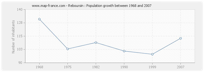 Population Reboursin